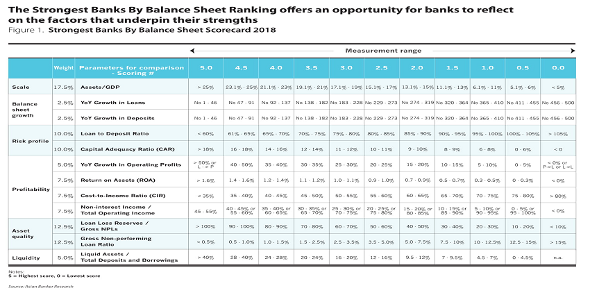 Strongest Banks By Balance Sheet Scorecard 2018